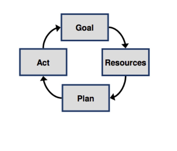 the coaching model part 1 manager tools